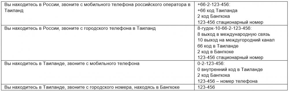 Как звонить из России в Таиланд