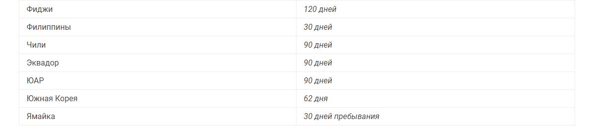 Список безвизовых стран без учета европейских_4