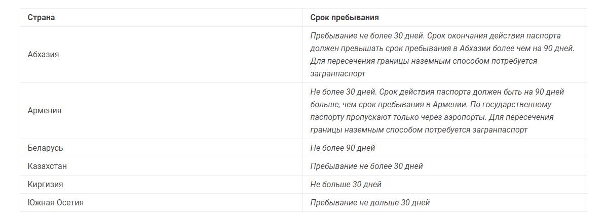 Список стран, куда можно поехать без загранпаспорта