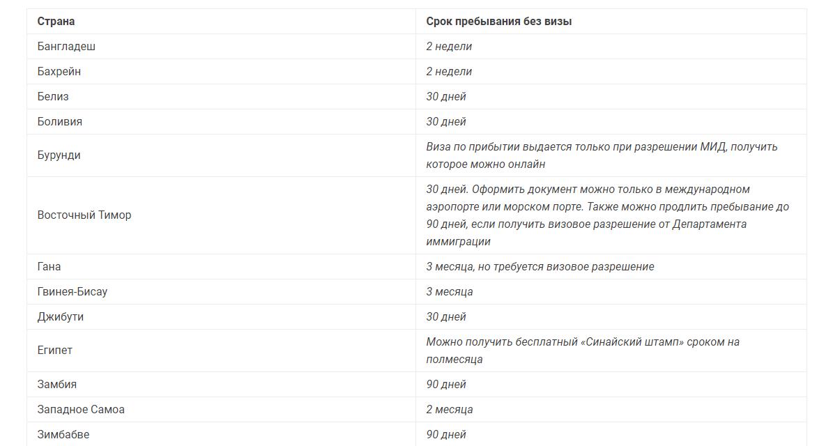Список стран, с возможностью оформления визы по прибытию_1