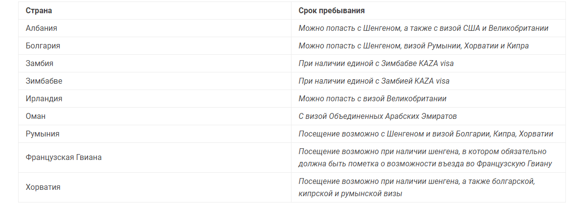 Страны, которые можно посетить с визой других стран