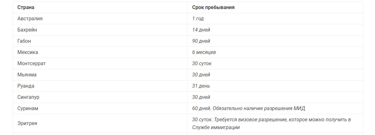 Страны, выдающие визы онлайн через интернет