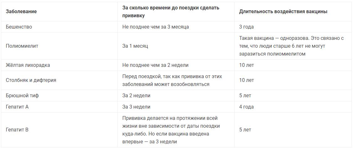 Таблица заболеваний и сроков для вакцинации